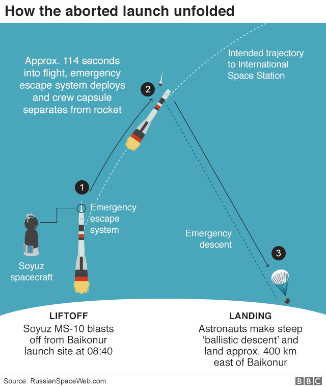 Graphic: How the aborted launch unfolded