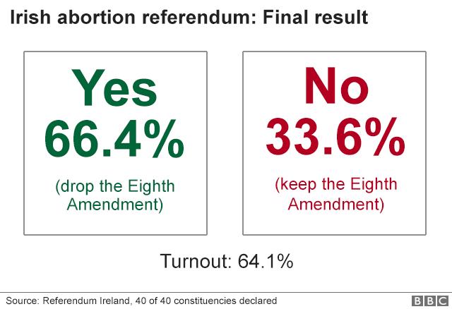 Graphic showing results of Irish abortion referendum