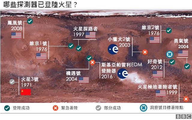 图表:哪些探测器已登陆火星?