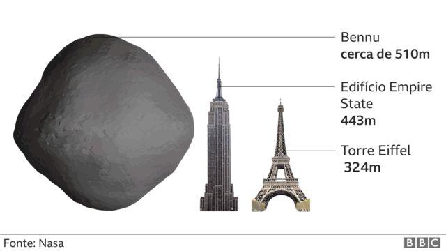 Ilustração mostra que Bennu é maior que Torre Eiffel e Empire State