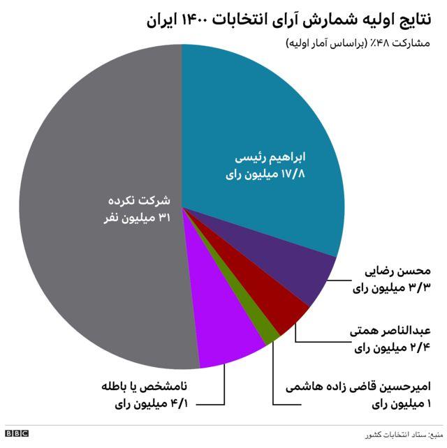 نمودار انتخاباتی