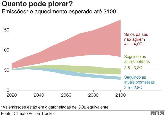 Gráfico média de aquecimento global