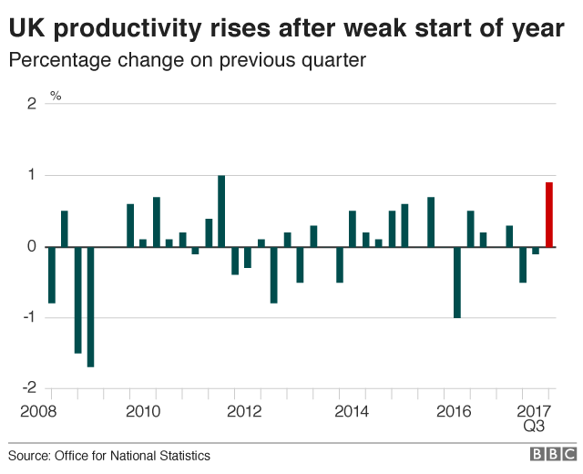 UK productivity chart showing how it's risen after a weak start to the year