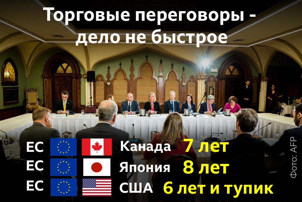 Торговые переговоры - дело не быстрое