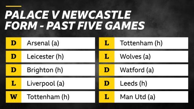 Crystal Palace v Newcastle form in past 5 games: Palace - draws v Arsenal, Leicester and Brighton; loss v Liverpool, win v Tottenham. Newcastle - losses v Tottenham and Wolves, draws v Watford and Leeds, loss v Man Utd