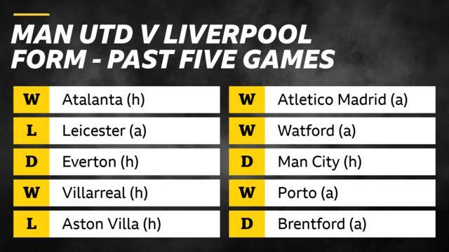 Man Utd v Liverpool form in past five games: Man Utd - win v Atalanta, loss v Leicester, draw v Everton, win v Villarreal, loss v Aston Villa.  Liverpool - wins v Atletico Madrid, Watford, draw v Man City, win v Porto, draw v Brentford