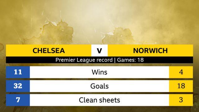 Premier league record, 18 games. Chelsea 11 wins, 32 goals, 7 clean sheets. Norwich; 4 wins, 18 goals, 3 clean sheets