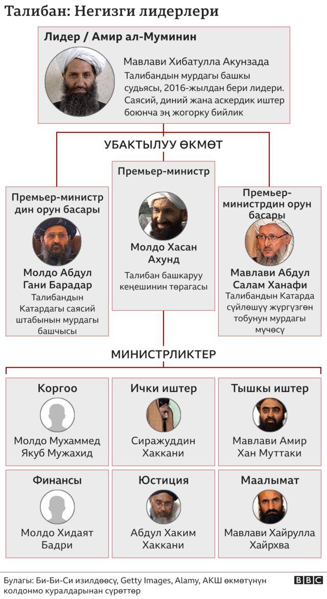 Талибандын лидерлери