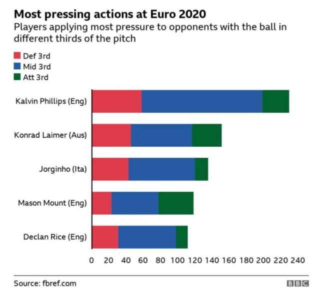 A graphic showing how Kalvin Phillips had the most pressing actions of any player at Euro 2020