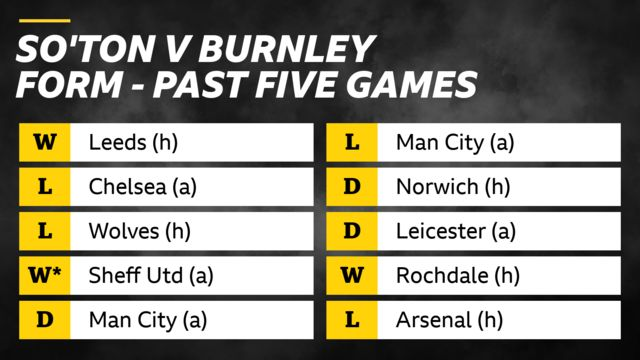Southampton v Burnley form in past five games: Southampton - win v Leeds, losses v Chelsea and Wolves, win v Sheffield United on penalties, draw v Man City. Burnley - loss v Man City, draws v Norwich and Leicester, win v Rochdale, loss v Arsenal