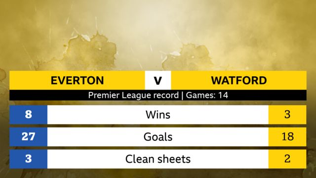 Everton v Watford Premier League head-to-head record, 14 games. Everton: 8 wins, 27 goals, 3 clean sheets. Watford: 3 wins, 18 goals, 2 clean sheets.