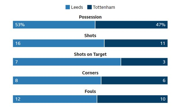 Leeds v Tottenham match stats