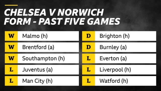 Chelsea v Norwich form in past five games: Chelsea - wins v Malmo, Brentford and Southampton; losses v Juventus and Man City. Norwich - draws v Brighton and Burnley, losses v Everton, Liverpool and Watford