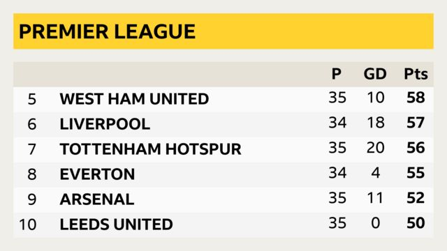 Premier League table showing Leeds United in 10th