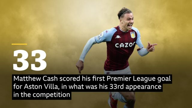 Matty Cash stat - Matthew Cash scored his first Premier League goal for Aston Villa, in what was his 33rd appearance in the competition. The full-back had three shots today, more than any other player in the match.