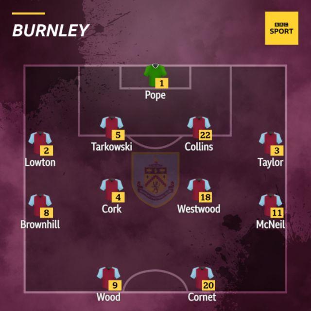 Burnley team news