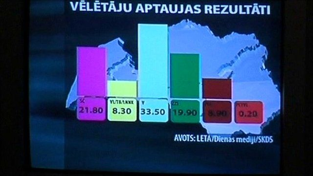 TV projection of results