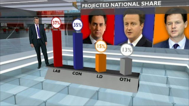 Projected national share graphic