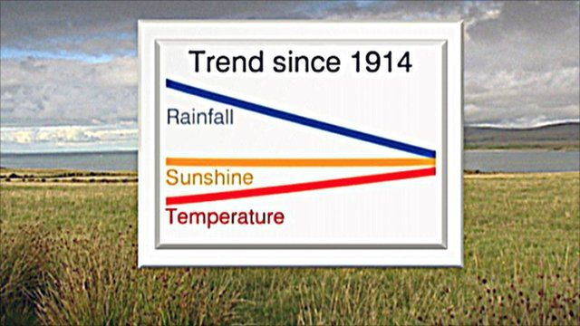 Graphic showing the trend in summer weather in Scotland since 1914