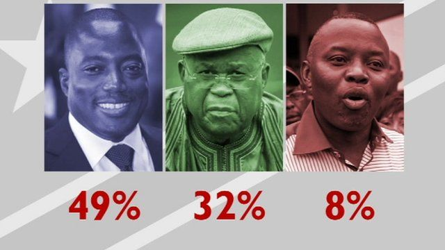 Presidential election results in DRC