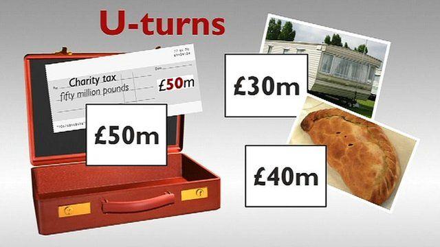 Graphic of budget u-turns