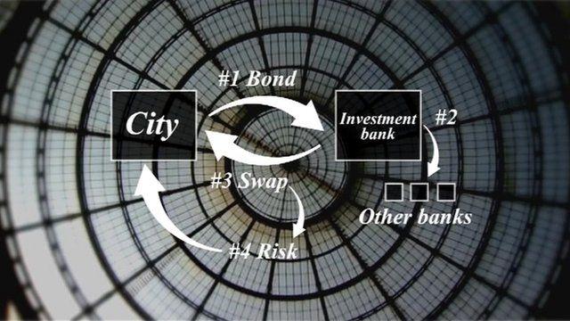 Swap derivatives graphic