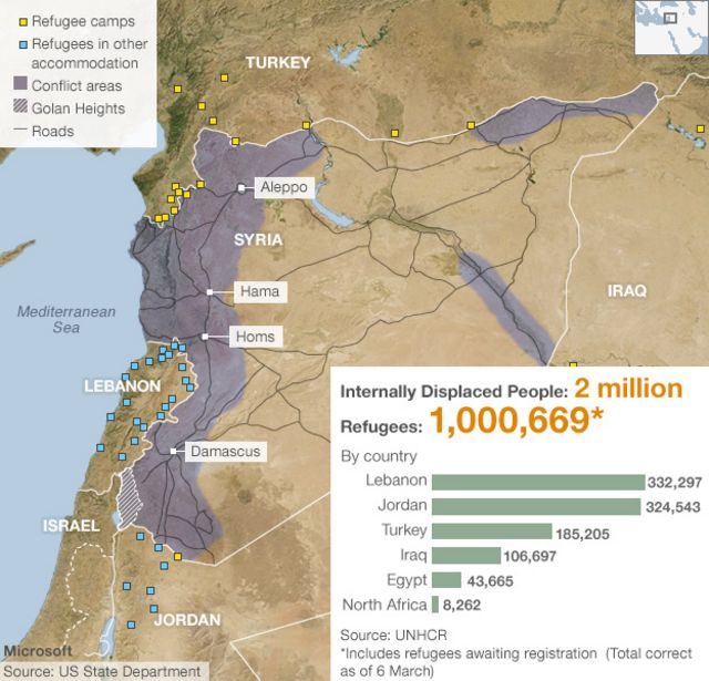 Syria conflict: Refugees number a million, says UN