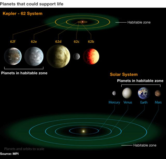 Kepler telescope spies 'most Earth-like' worlds to date