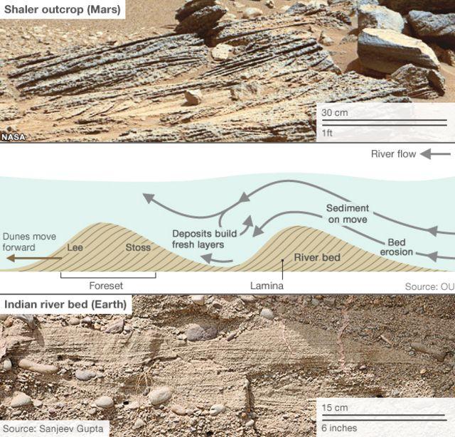 Curiosity Mars rover to investigate classic rock type
