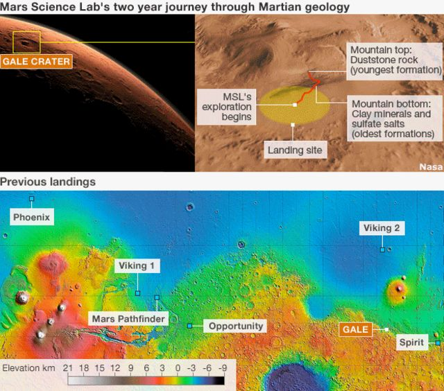 Viewpoint: Mars - what we've learnt in five years