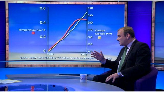 Ed Davey with climate graphic