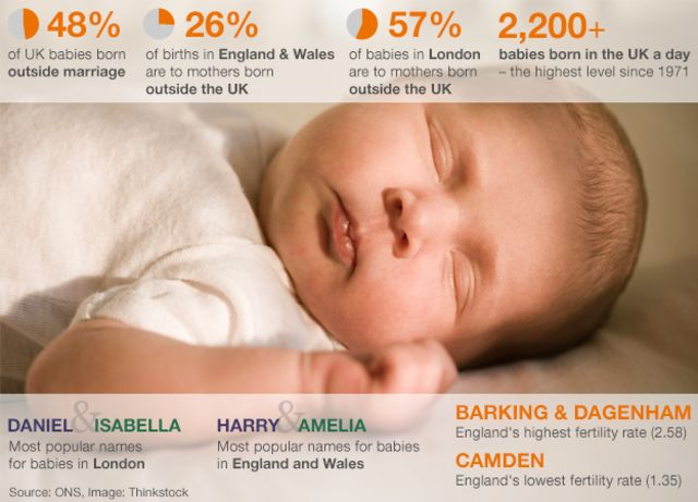 Royal baby: An average baby?