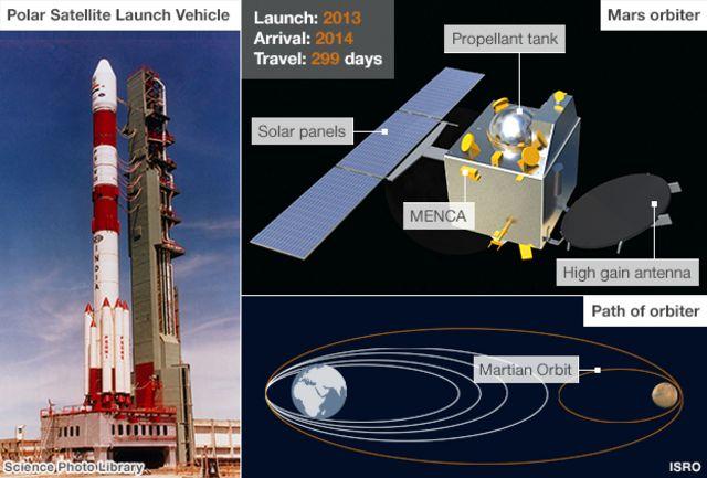 Indian probe begins journey to Mars