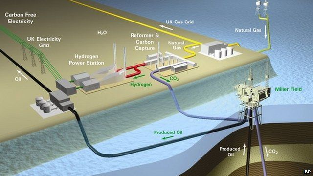 Graphic showing carbon capture plan at Peterhead