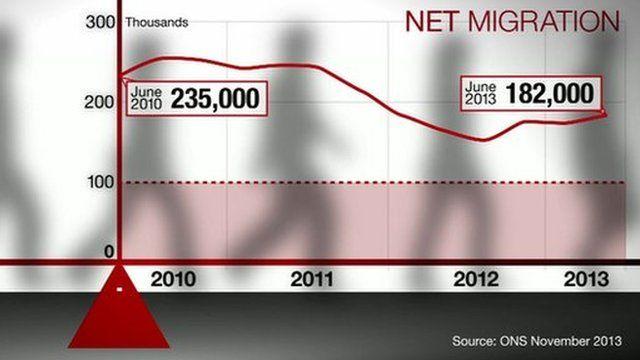 Migration graphic