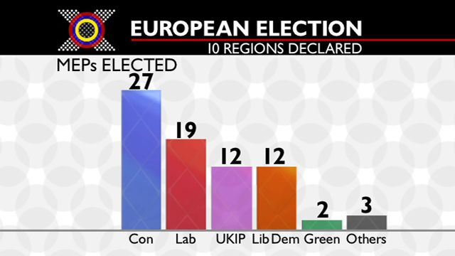 Graphic representing the UK's European election results in 2004