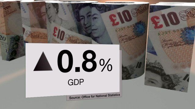 Graphic showing GDP up by 0.8%