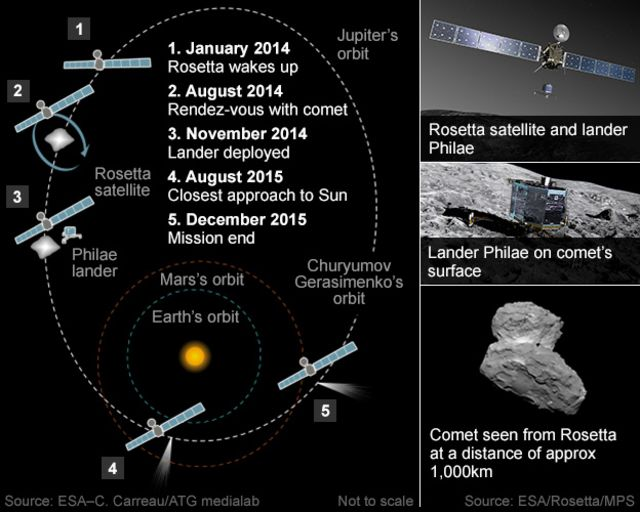 Rosetta probe set to catch comet after ten year chase