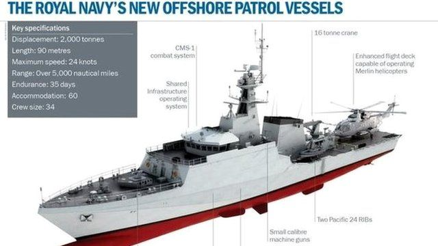 New Offshore Patrol Vessel
