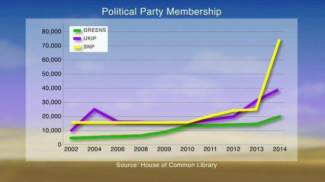 Party membership graph