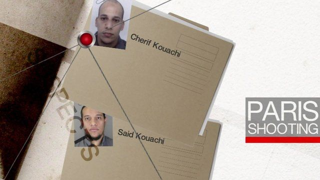 Graphic showing Kouachi brothers