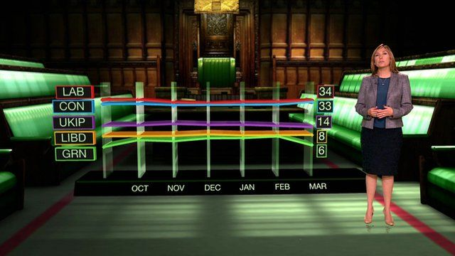 Graphs show political parties percentages in the polls