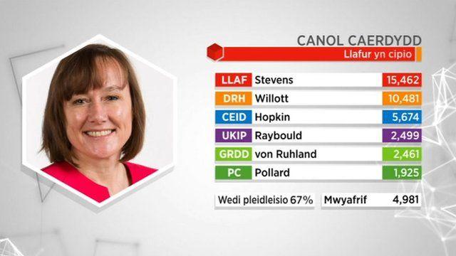 Canlyniad: Canol Caerdydd
