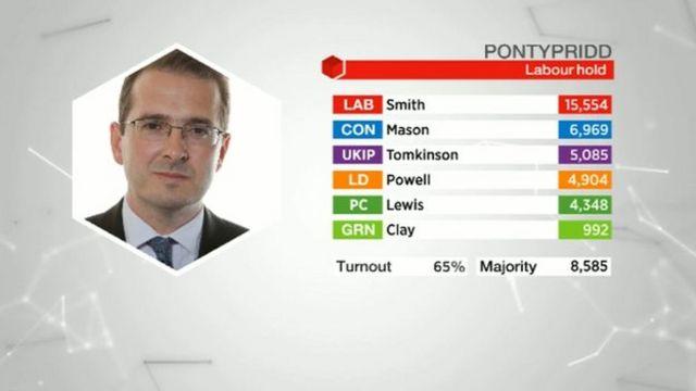 Pontypridd results