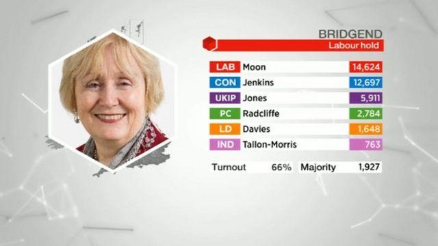 Bridgend results