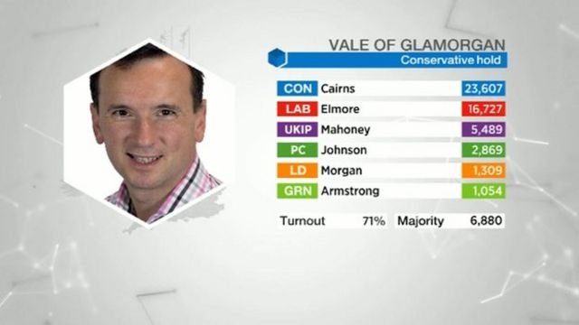 Vale of Glamorgan results