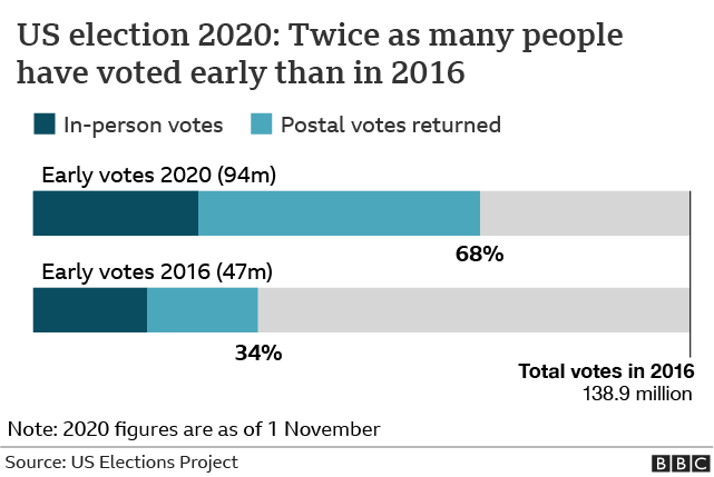 Early vote 2020 v 2016