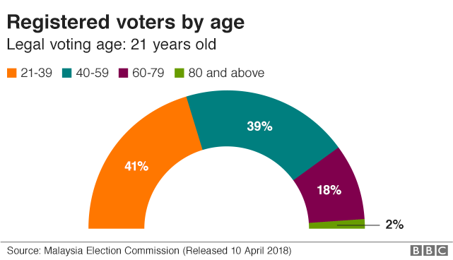 Voters by age