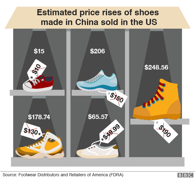 Shoes price change