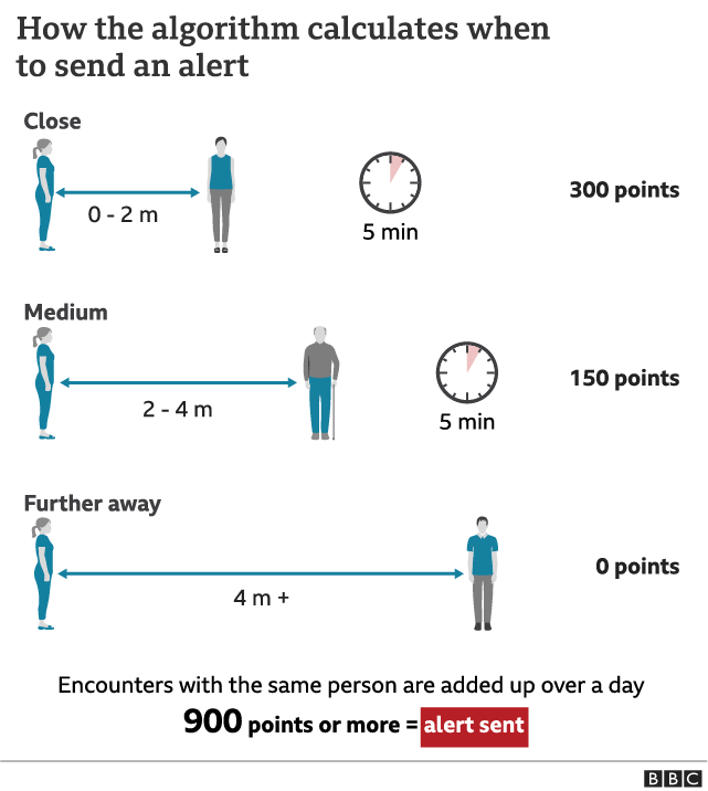 Contact-tracing alerts